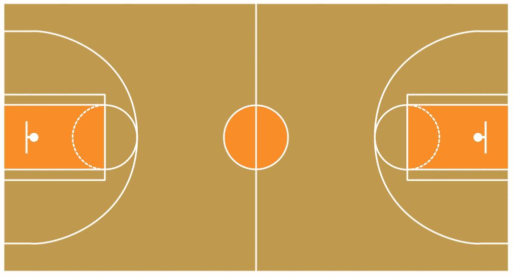 ابعاد ملعب كرة السلة