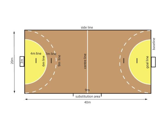 Photo of طول ملعب كرة اليد